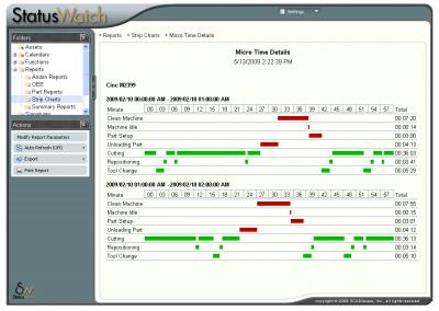 StatusWatch Strip Chart Report